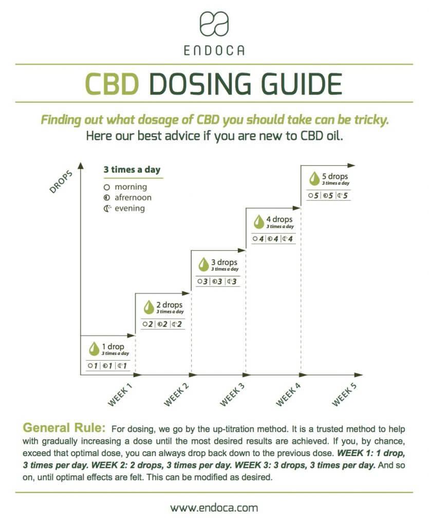 cbd-drops-titration-dosing