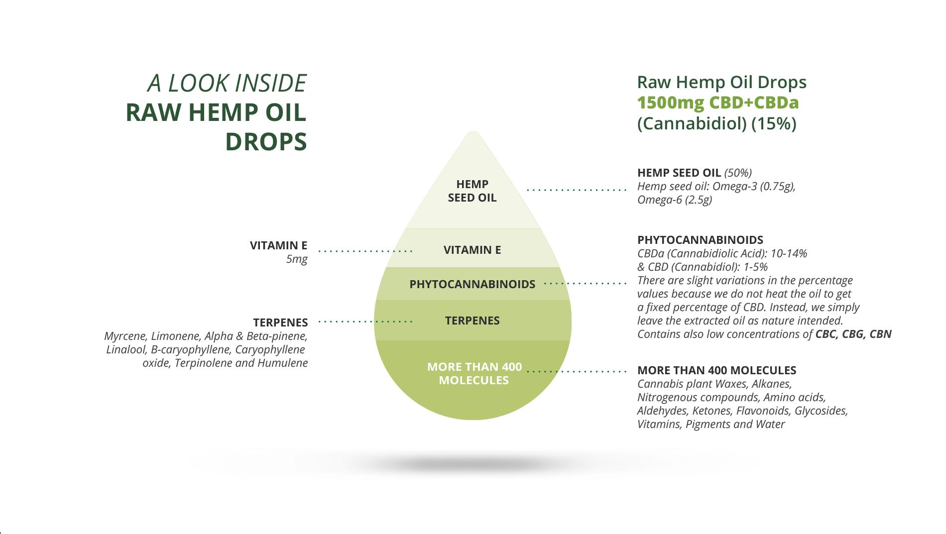 infographic cbd cbda