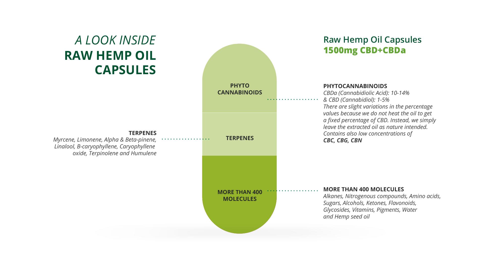hemp oil capsules formation