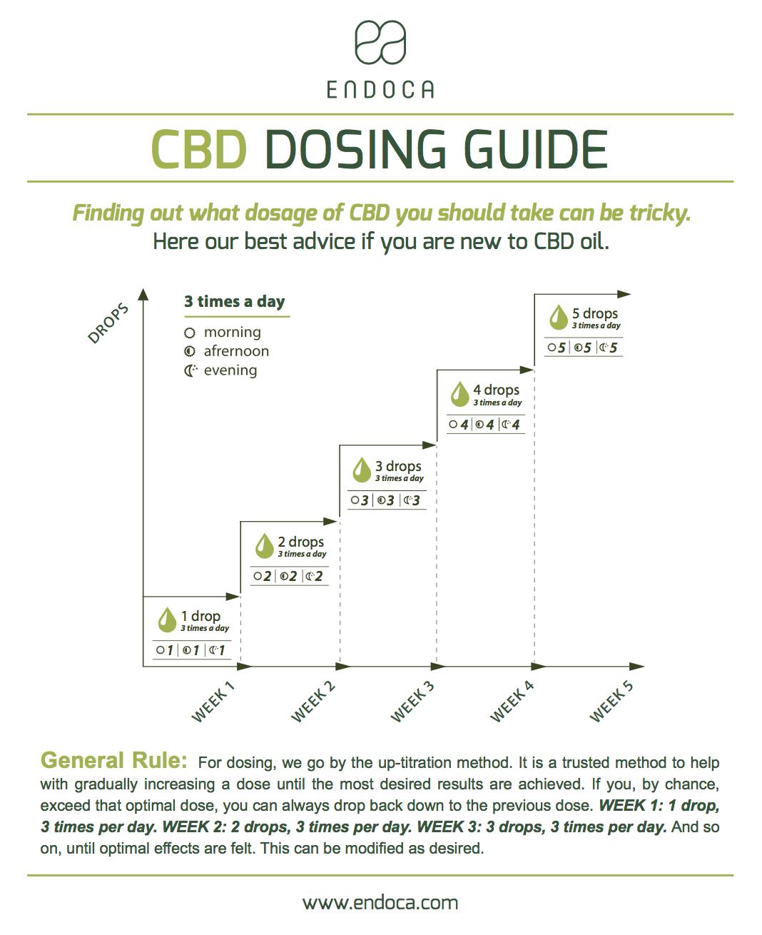 cbd-dosing-guide