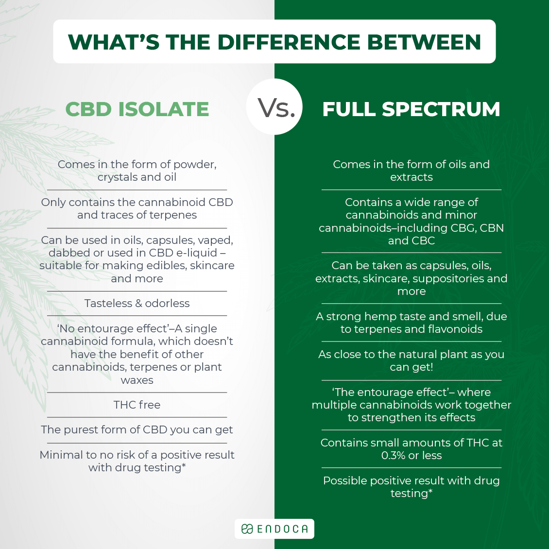 CBD isolate vs full spectrum CBD