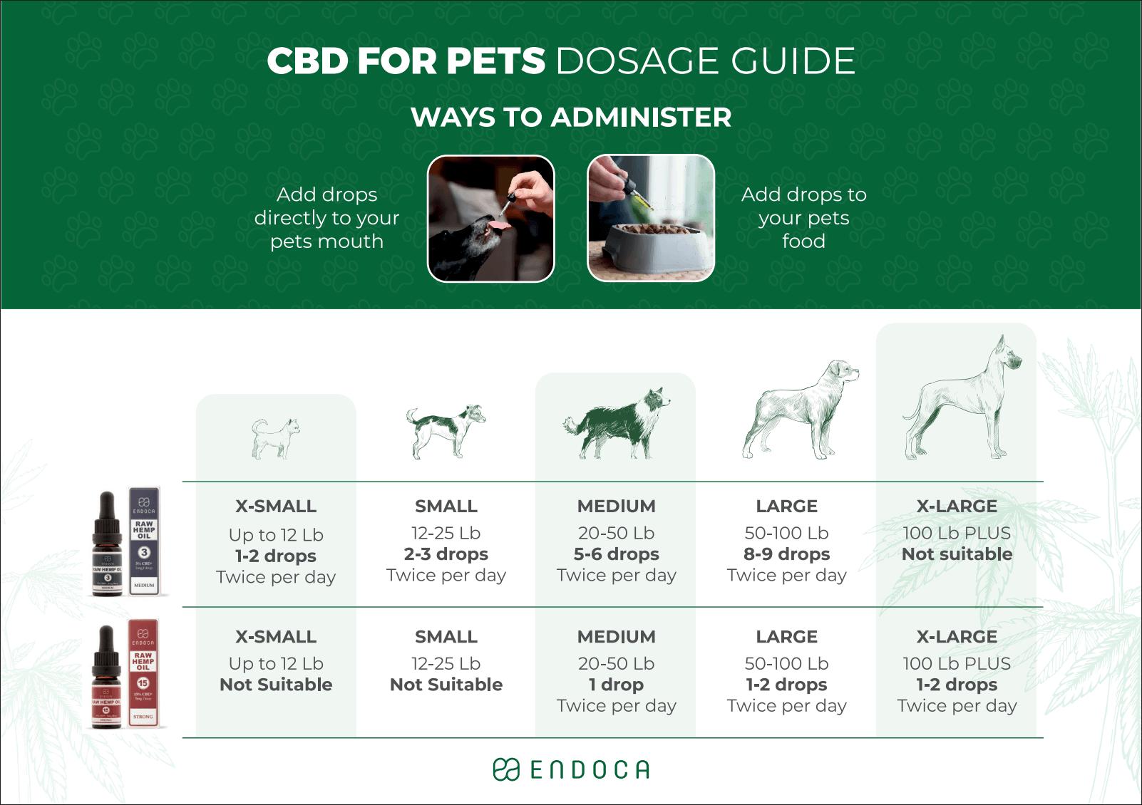 CBD for pets dosage guide