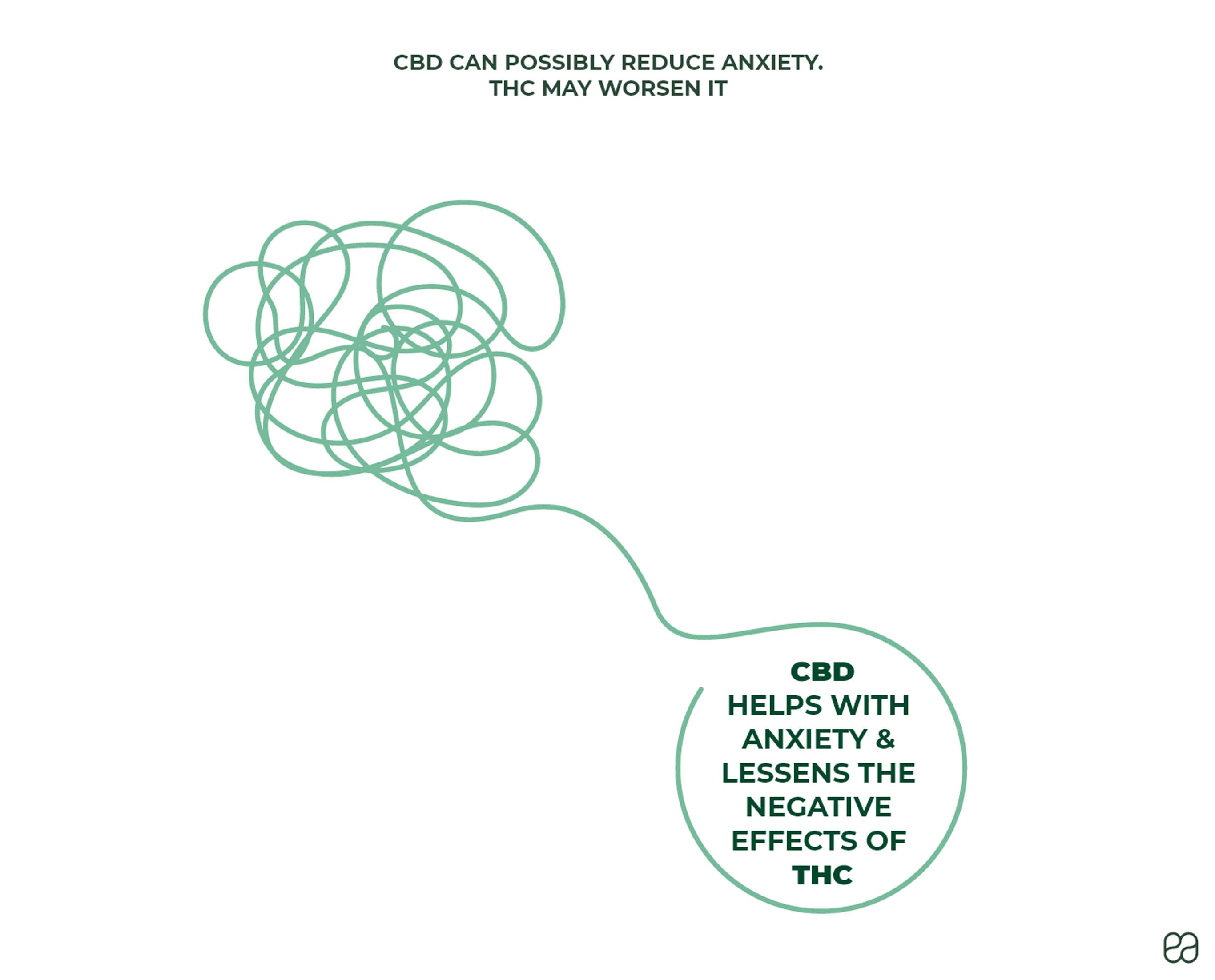 CBD can possibly reduce anxiety, THC may worsen it. CBD helps with anxiety and lessens the effects of THC.