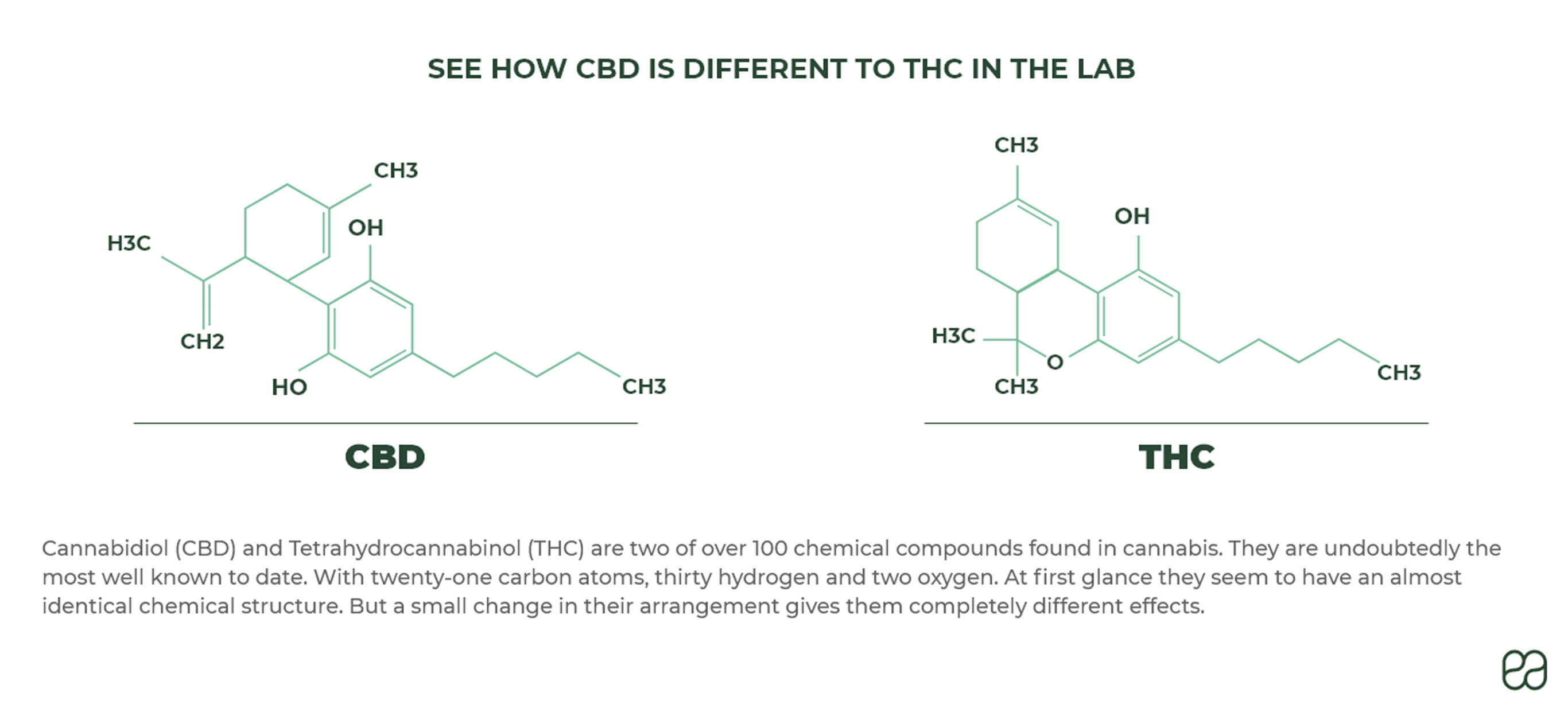 See how CBD is different to THC in the lab: CBD and THC have almost identical chemical structure, only a small change in their chemical arrangement makes them different.