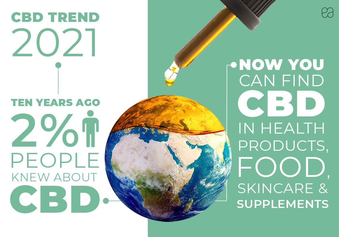 Infographic on CBD trends in 2021 about CBD 10 years ago vs CBD today