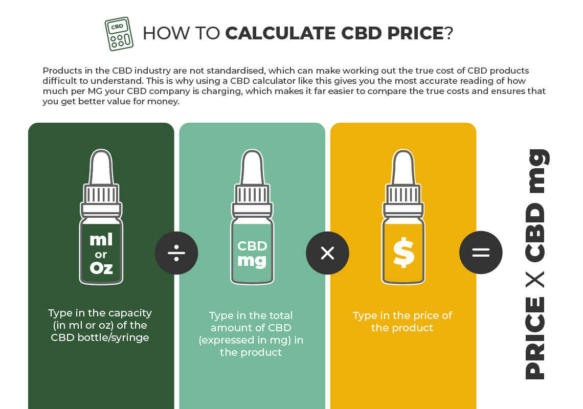 infographic about how to calculate the CBD price
