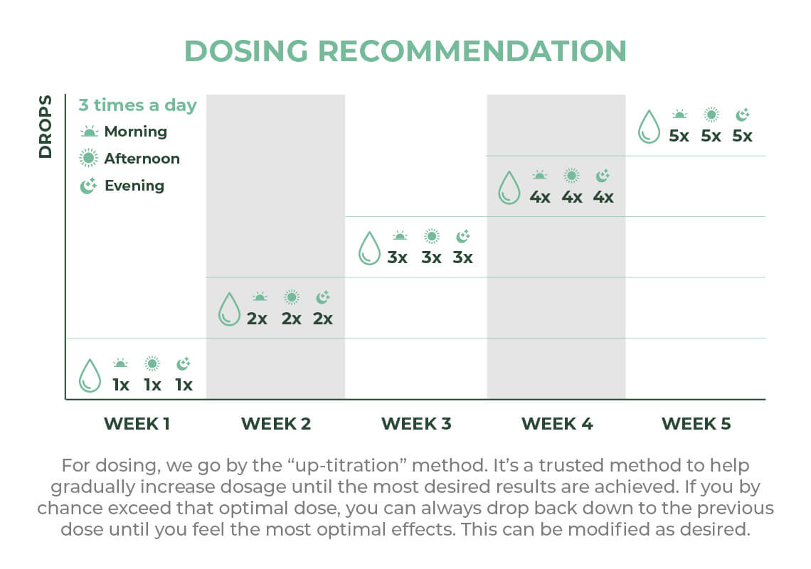 infographic about CBD dosing recommendations