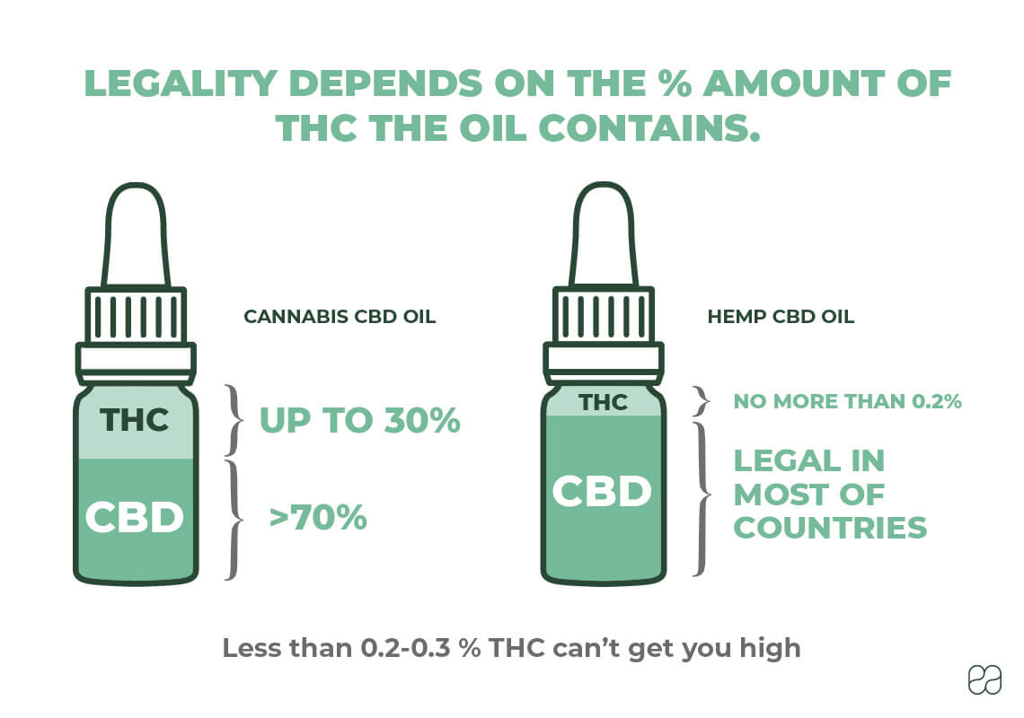 infographic explaining why CBD is sometimes legal and sometimes illegal