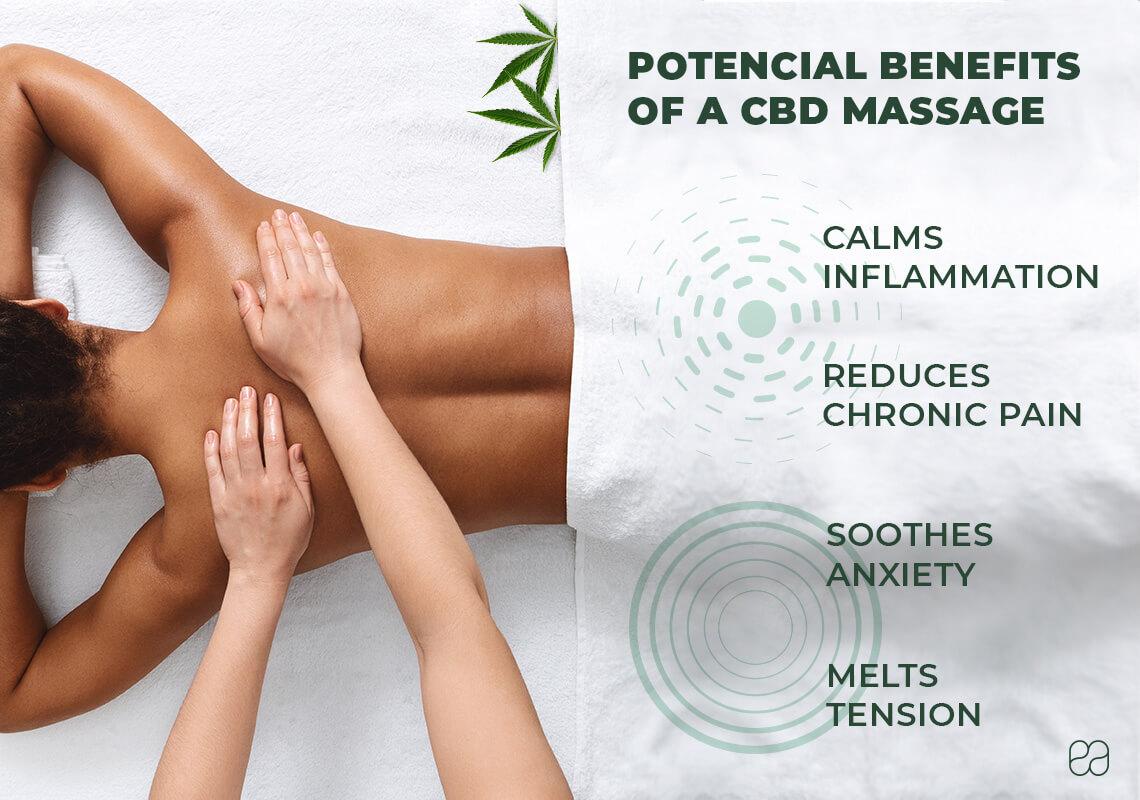 infographic explaining the benefits of CBD massage