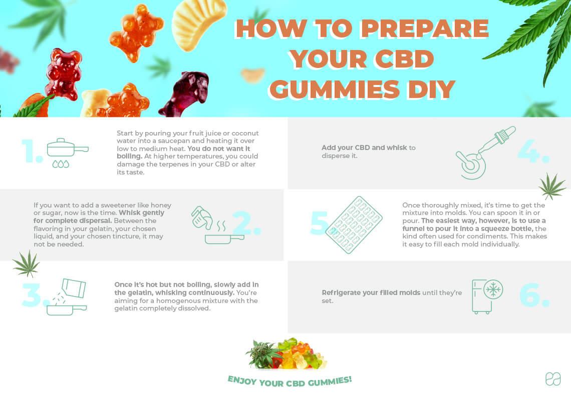 infographic on how to prepare CBD gummies